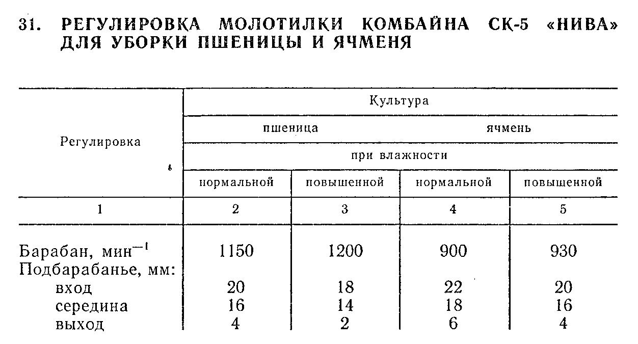 Регулировки комбайна «Нива»