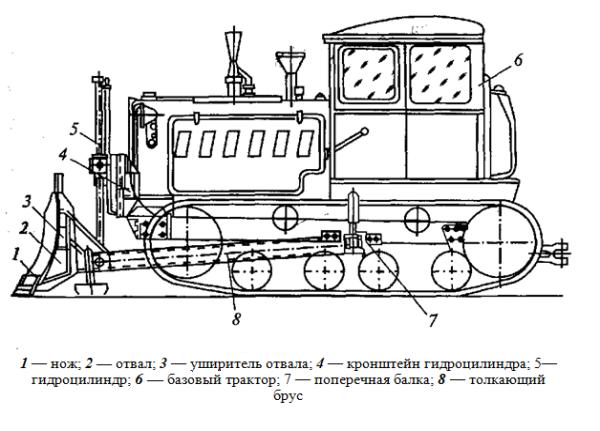 Бульдозер ДЗ-110 — характеристики и обзор