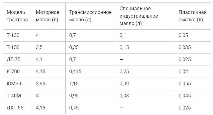 таблица расхода масла на различные модели тракторов