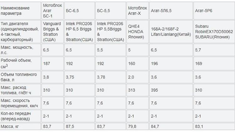 Технические характеристики мотоблока «Агат»
