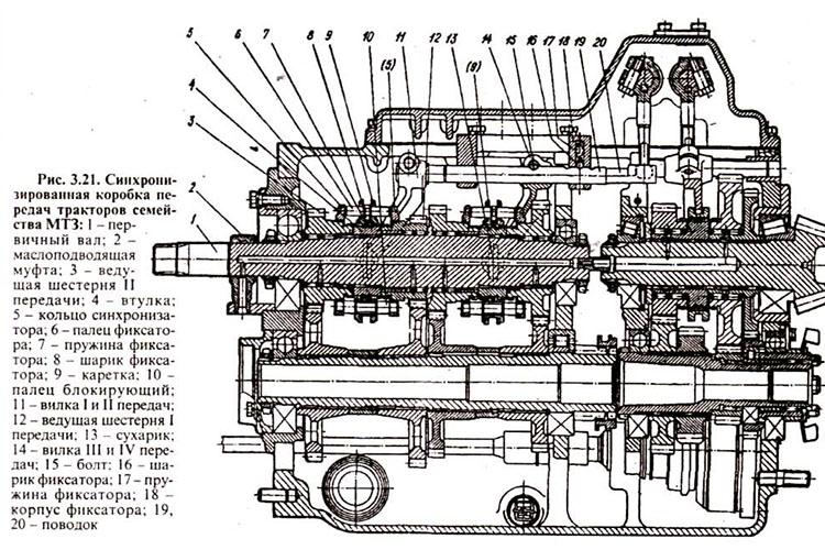 Устройство трансмиссии трактора МТЗ 82