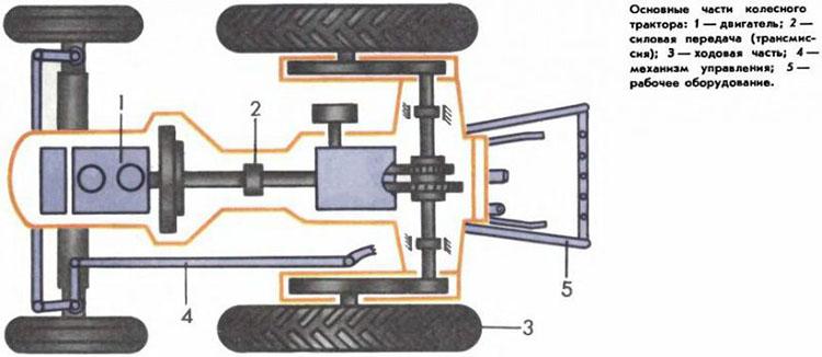 Ходовая часть трактора МТЗ 82