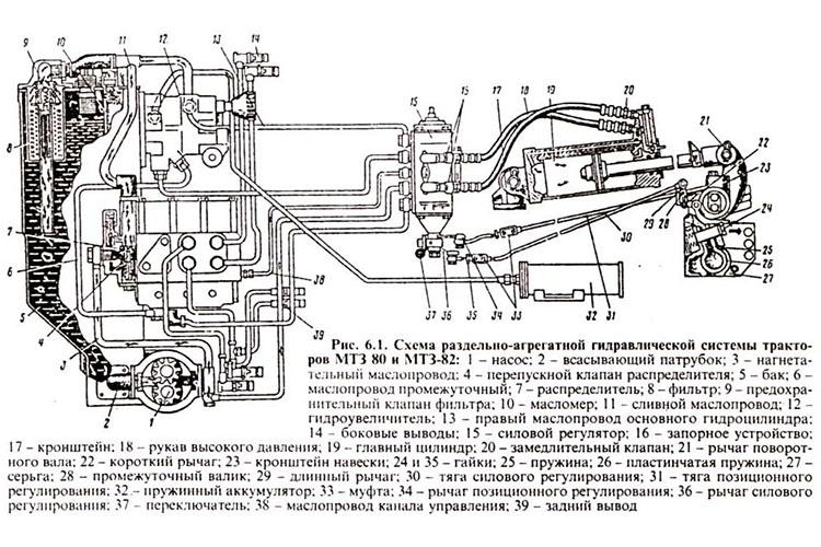 Гидросистема трактора МТЗ 82