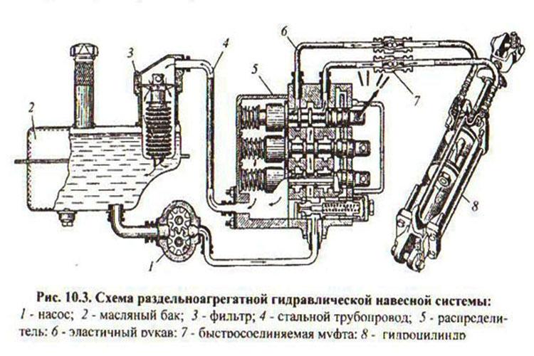 Схема раздельноагрегатной гидравлической навесной системы